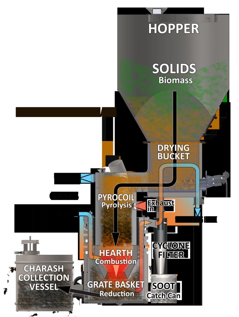 Feedstock-flow