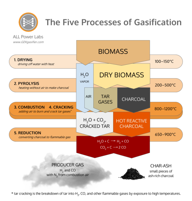 Five Processes of Gasification chart