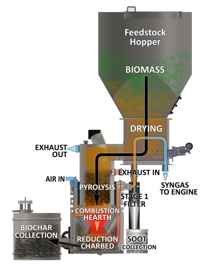 Process Flows of gasifier
