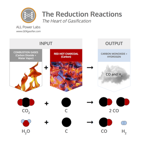 the Reduction Reactions of Gasification