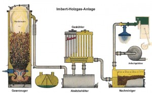 imbert gasifier diagram