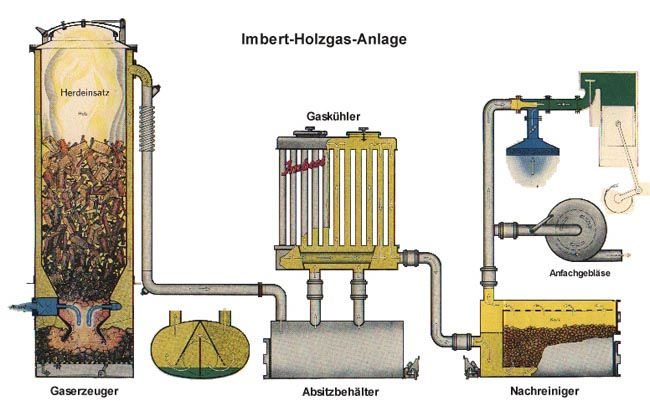 imbert gasifier diagram