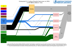 US Energy Flow Diagram: 2001
