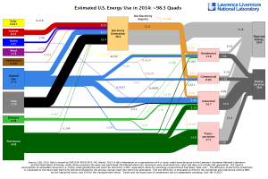 US Energy Flow Diagram: 2014