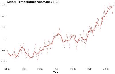 Temperature Anomolies