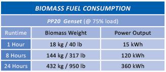 Biomass Consumption